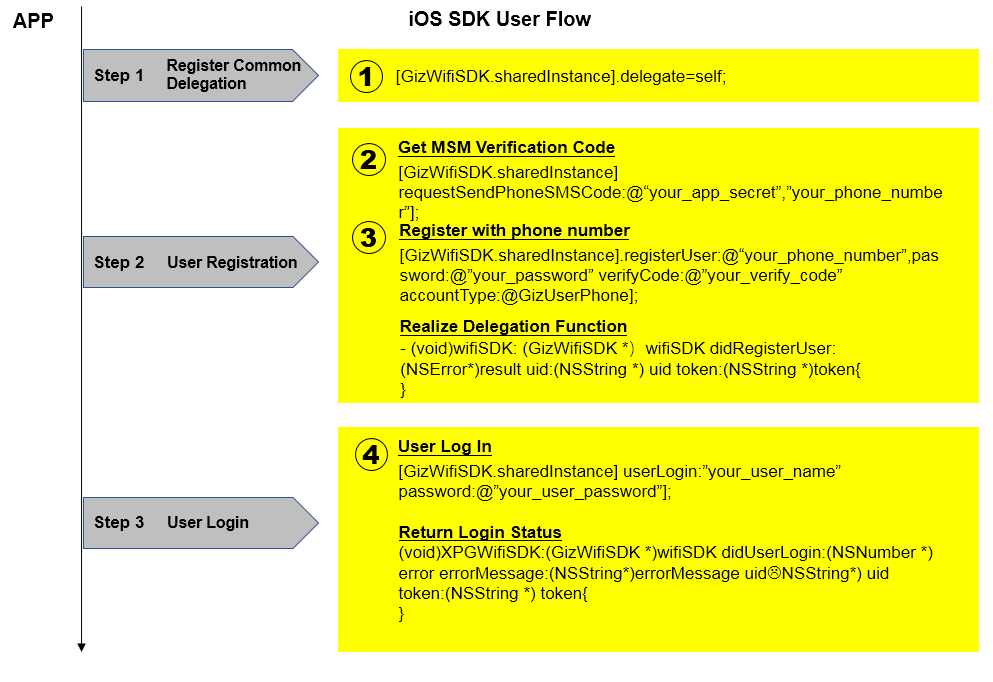 Guide to Gizwits App SDK 2 0 for iOS - Gizwits
