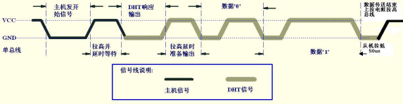 温湿度传感器驱动的时序图