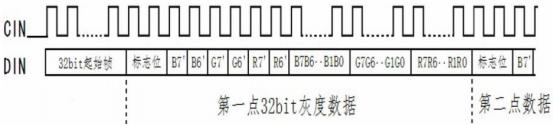 RGB 三色 LED-驱动的时序图