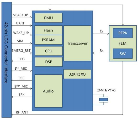 图 2-1 G510 硬件框图
