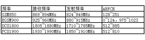 表 13:模块工作频率