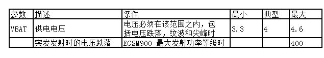 表 16:模块电源额定值