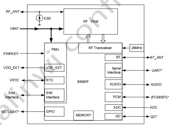 图 1:功能框图