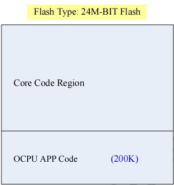 图 3:Flash 空间分配图