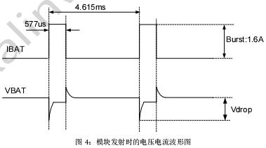 图 4:模块发射时的电压电流波形图