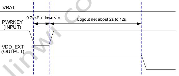 图 10:关机时序