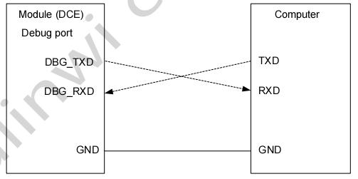 图 16:串口三线制连接方式示意图