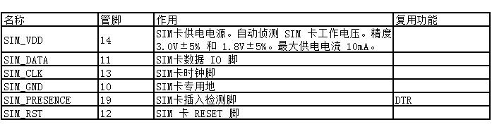 表 7:SIM 卡接口管脚定义