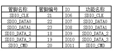 表 4-1. SDIO 管脚定义
