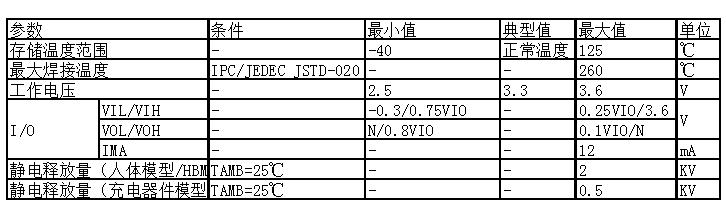 表 5-1. 电气特性