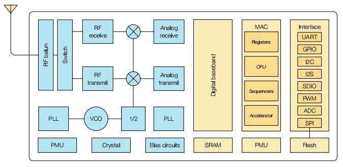 图 3-1. 功能原理图