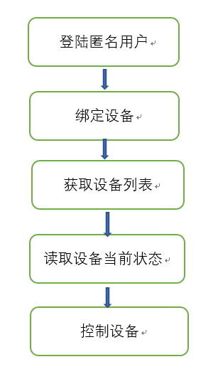 process to control the device